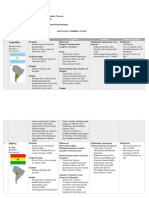 Sistem pemerintahan di Kawasan Amerika Latin