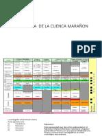 Estratigrafia C.maraÑON