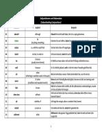 Subjunktionen Und Nebensätze, Zusammenfassung