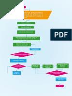 Diagrama de Flujo Construccion