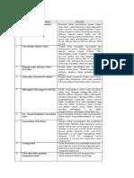 nama dan fungsi alat-alat praktikum.docx