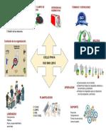Mapa Mental ISO 90012015