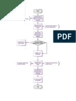 Diagrama de Flujo Lab