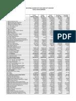 FY2019 budget