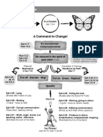 Change Model Diagram