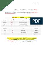 Nemacki jezik - Perfekt - Pravila Sastavljanja