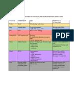 ChemPath Clerkship Summary