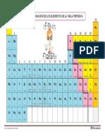 Tabla de Números de Oxidación