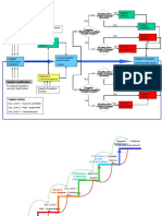 Supplier Developmemt Process