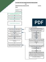 Flow Chart for Escom Power Sanction