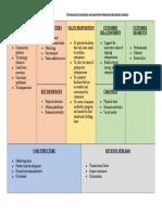 LIM 5ChEC Business Model