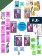 Mapa Mental. Epistemologia e Historia de La Pedagogia