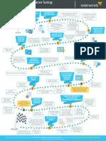 1511 DPA MySQL 12 Steps Infographic