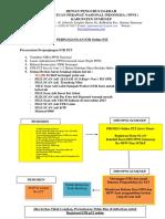 PERSYARATAN P2T Online dan STR MTKI.docx