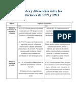 Similitudes y Diferencias Entre Las Constituciones de 1979 y 1993 del Peru