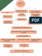 1.1 Definicion y Consepto de Los Sistemas de Produccion.