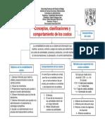 Mapa Conceptual Conceptos, Clasificaciones y Comportamiento de Los Costos