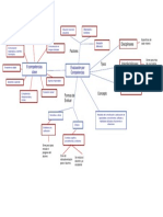 Mapa Mental Evaluacion Por Competencias