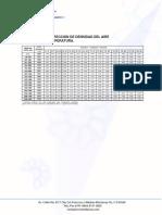 Factores de Correccion de Densidad Del Aire Por Altitud y Temperatura