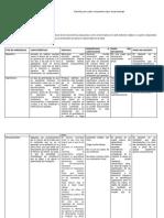 Plantilla Cuadro Comparativo Tipos de Aprendizaje