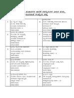 Names and Postal Addresses of 198 BBMP Corporators 2010 - In Kannada