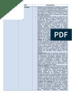 teorias de desarrollo en psicopedagogia cuadro comparativo