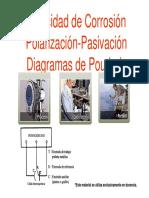Velocidad de Corrosión Pourbaix
