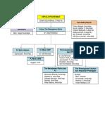 struktur manajemen mutu