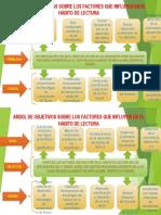 ARBOL DE PROBLEMAS SOBRE LOS FACTORES DEL HABITO DE LECTURA.pptx