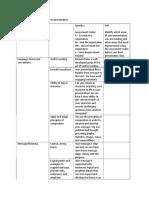 self assessment for pt