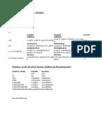 Mathematical Vocabulary Checklist