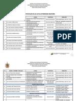 Lista Protocolar Del Mppd Actualizada