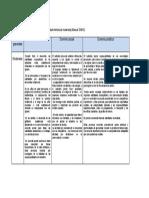 Tabla Escala de Gravedad Moderado DSM 5