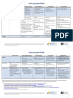 anticoagulant table - quality insights