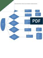 Diagrama de Flujo Opreaciones Unitarias