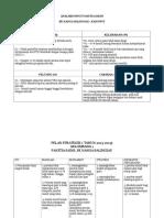 Analisis Swot Panitia Sains_2014