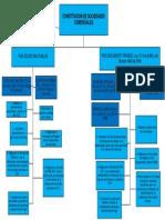 Mapa Conceptual Comercial 1