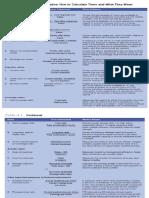 Financial Ratios Formula