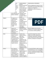 ELEMENTO/FUNCION EN EL ORGANISMO/CONSECUENCIA X EXCESO/CONSECUENCIA X DEFICIENCIA