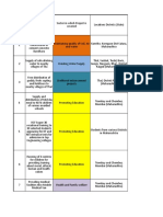 RCF CSR data