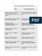 Following Are the Main Differences Between Strategy Formulation and Strategy Implementation