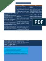 Cuadro Comparativo Código Fiscal de La Federación de 1983-1998-2000