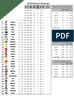 2009 Maxson Rankings Final