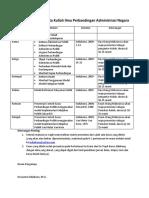 Silabus Materi Mata Kuliah Ilmu Perbandingan Administrasi Negara