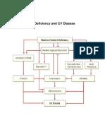 Vitamin D Deficiency and CV Disease