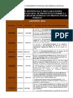 Normas Declaradas Inconstitucionales TC Bolivia