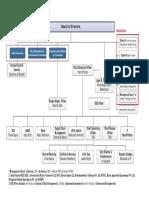 Galfar Organization Chart 2018