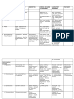 Fungal Diseases Table-1_101