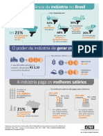 A Importancia Da Industria No Brasil Janeiro2018