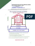 Temporal Organisation of the Spiritual Church